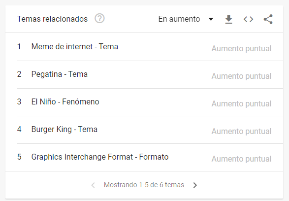 Incremento de búsquedas de Burger king en google